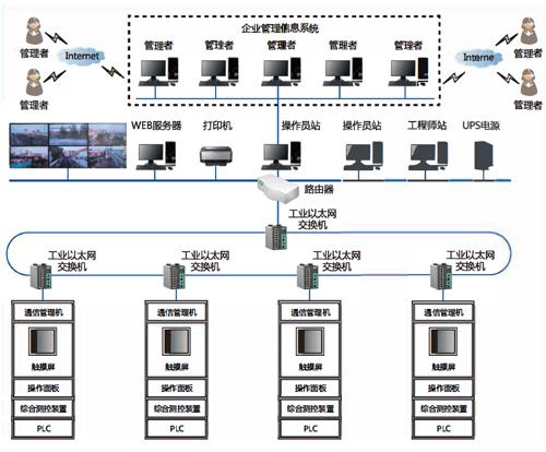 污水处理厂自动化系统