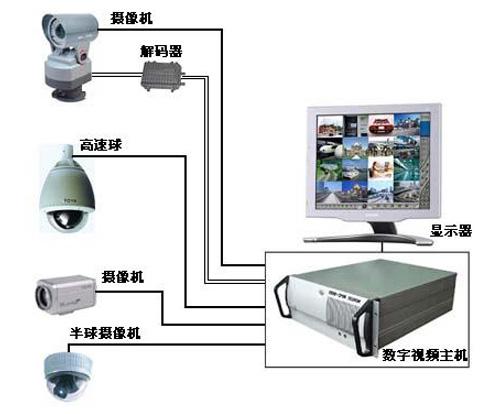 数字安防系统